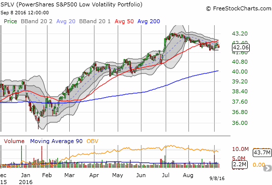 PowerShares S&P 500 Low Volatility ETF (SPLV): The shift into the low-volatility components of the S&P 500 ended in July.
