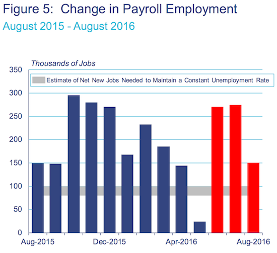 Current job growth suggests unemployment will continue to decline in coming months