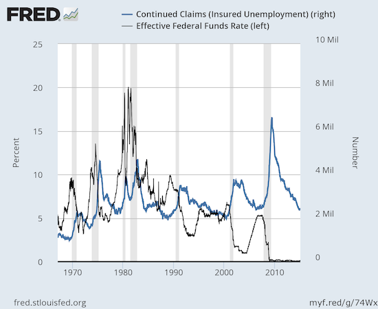 Continuing claims for unemployment insurance has reached pre-recession lows and is approaching what seems to be the 2 million limit of prior economic cycles.