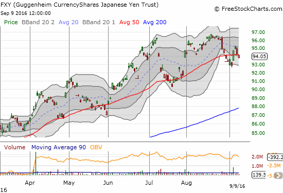 CurrencyShares Japanese Yen ETF (FXY) is looking more toppy with another 50DMA breakdown.