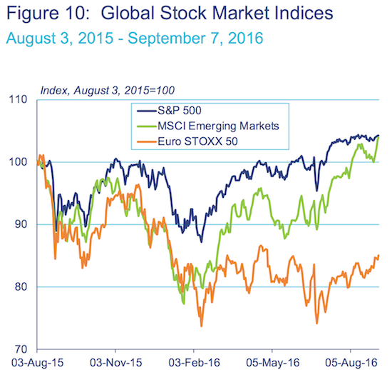 Surely global stock markets are not worried about anything...