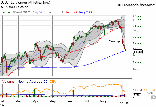 Lululemon Athletica Inc. (LULU) risks losing its status as a momentum stock if its 200DMA support gives way.