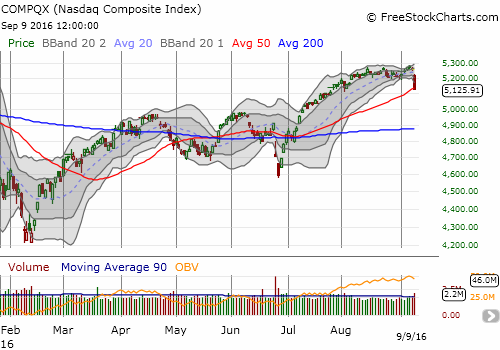 The NASDAQ (QQQ) also lost 2.5% but it just barely cracked 50DMA support.