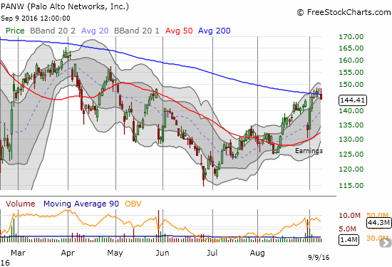 Palo Alto Networks (PANW) runs into stiff resistance at its declining 200DMA.