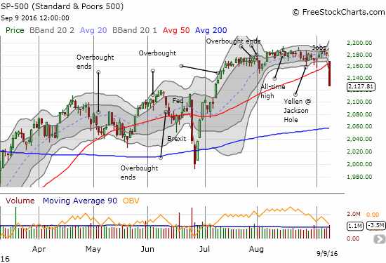 The S&P 500 (SPY) finished what it started nine trading days ago. This time the index gapped down, lost 2.5%, closed at its lows, broke the recent trading range, and, for good measure, broke down below support at its 50-day moving average (DMA).