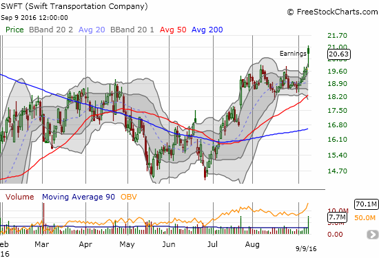 Swift Transportation Company (SWFT) launches to a new 13-month high.