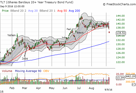 iShares 20+ Year Treasury Bond (TLT) breaks down from its lofty heights.