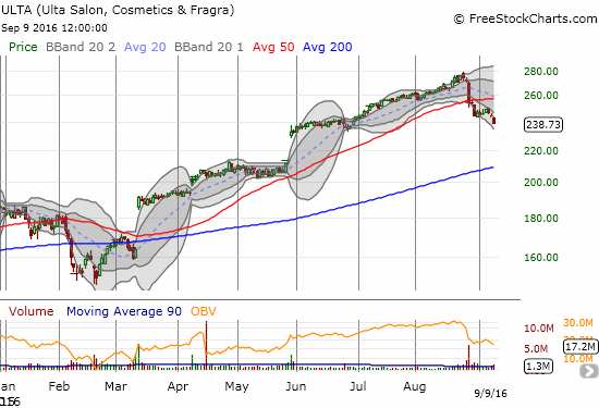 ULTA Salon, Cosmetics & Fragrance, Inc. (ULTA) confirmed its 50DMA breakdown with a resumption of selling.