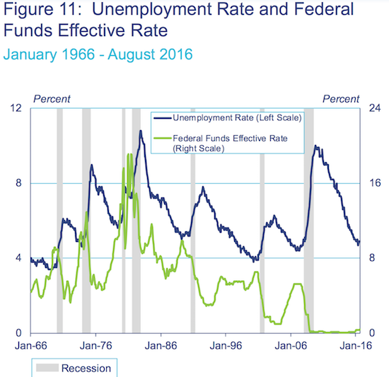 Recessions have often followed right on the heels of a brief period of very low unemployment.