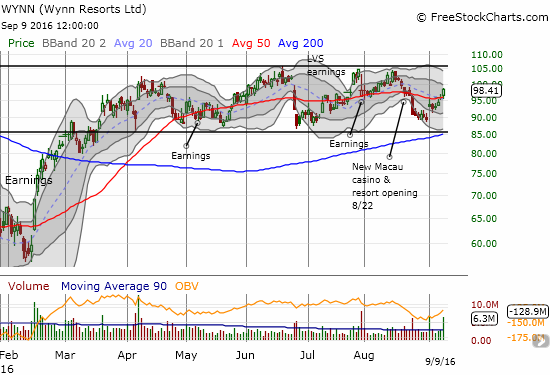 Wynn Resorts (WYNN) displays relative strength as it continues to work its way upward through its trading range.