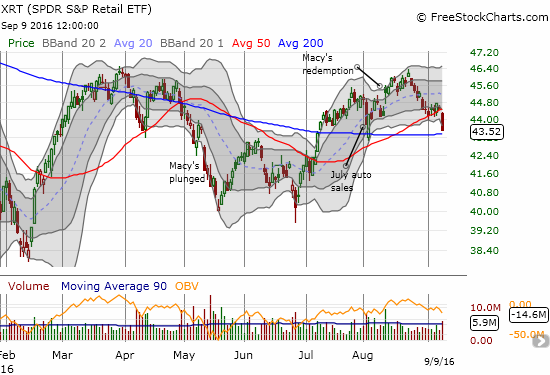 SPDR S&P Retail ETF (XRT) plunges through 50DMA support. Support at its 200DMA is next up.