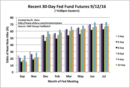 After all the circus, financial markets are sticking with the December rate hike scenario.
