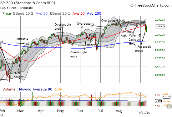 The S&P 500 (SPY) surges from its lows as the rubber band stretches too far below the lower-Bollinger Band (BB). Is a hurdle over 50DMA resistance coming next?