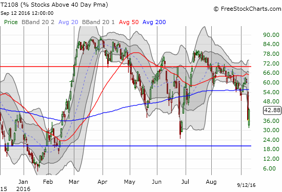 T2108 stretched downward as far as it could go. Will T2108 rush back to its earlier downtrend?