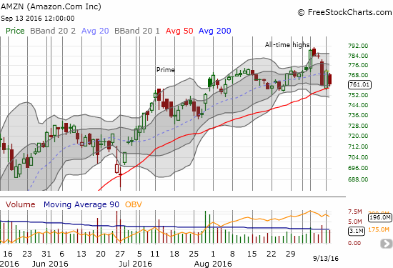 Sentiment may hang in the balance as Amazon.com (AMZN) struggles with 50DMA support.