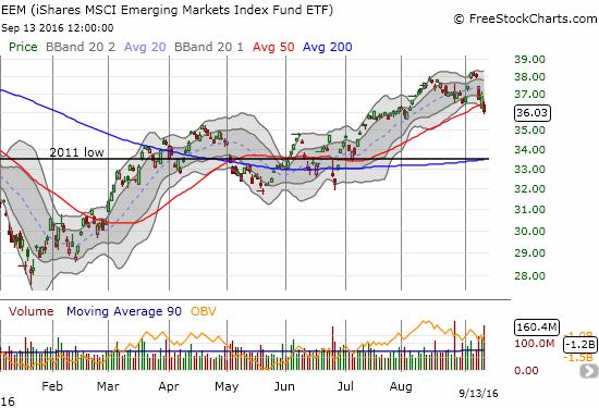 iShares MSCI Emerging Markets (EEM) is breaking down.