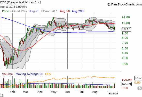 Freeport-McMoran (FCX) has steadily dripped lower since late July. The stock now faces down a critical converged test of its 200DMA and the lower-bound of its trading range.