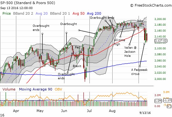 Bears and sellers confirm 50DMA resistance for the S&P 500 (SPY)