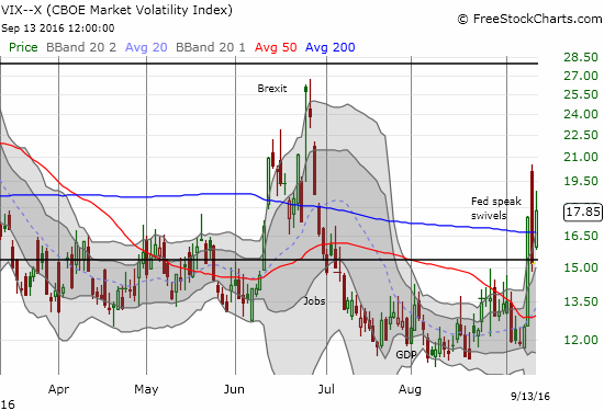 The volatility index (the VIX) has not closed this high since June 28th