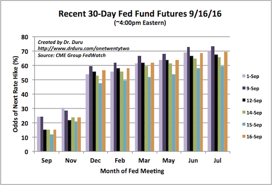 A market confused: expectations for the next Fed rate hike have swung wildly in the first half of September.