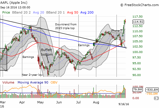 Apple (AAPL) shoots upward like a rocket off converged support from the previous downtrend and the 200DMA.