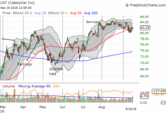 Caterpillar (CAT) survived what looked like a very convincing 50DMA breakdown. It is still contending with 50DMA resistance and a 20DMA trending downward. Overall, CAT has completely failed to sustain post-earnings momentum.