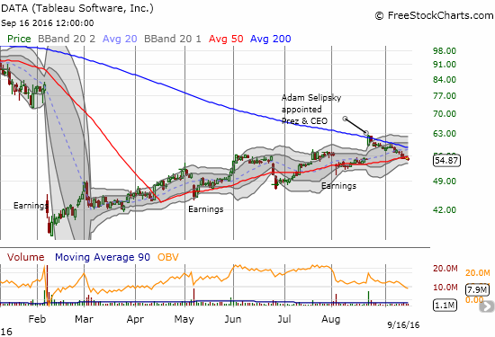 Despite the on-going setbacks, Tableau (DATA) remains on a very extended recovery path.
