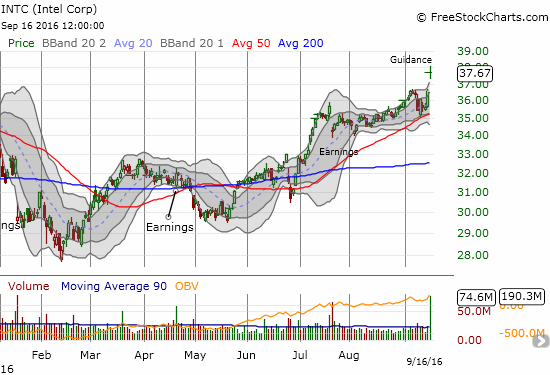 Intel (INTC) gaps to a fresh 52-week high on the heels of upwardly revised guidance.