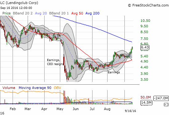 The Lendingclub (LC) continues a breakout but overhead resistance from the 200DMA looms.
