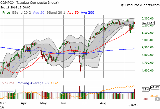 The NASDAQ (QQQ) has essentially held support at its 50DMA and almost closed the gap down from a week ago.