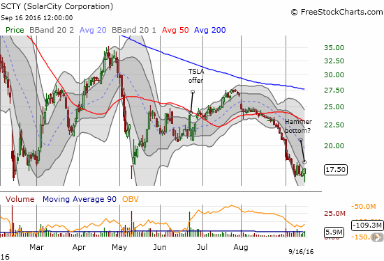 Solar City (SCTY) is making a bid to hold a triple bottom after over two weeks of accelerated selling