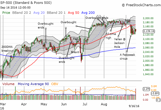 After taking down the S&P 500 through 50DMA support a week ago, buyers held the line at 2120. A new and lower trading range my be developing.