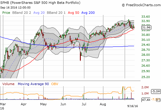 PowerShares S&P 500 High Beta ETF (SPHB) is still in an uptrend as defined by its 50DMA despite the recent pullback.
