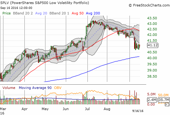 The short-term downtrend on PowerShares S&P 500 Low Volatility ETF (SPLV) has completely reversed the breakout and last successful test of support from late June.