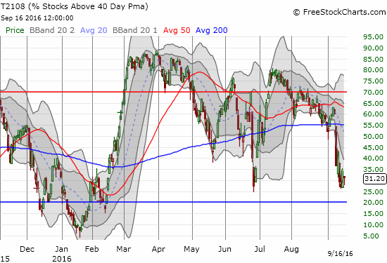 T2108 is trying to to repeat its post-Brexit performance as it holds lows just above oversold territory.