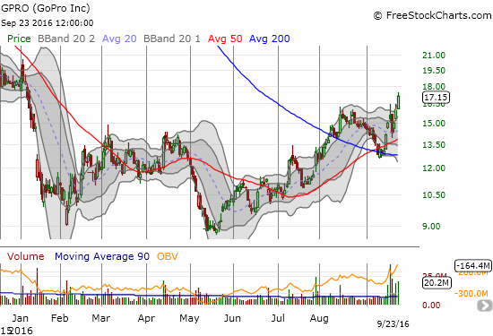 GoPro (GPRO) confirms its 200DMA breakout with a surge to an 8+ month high. The stock even looks like hard labor all year has finally carved out a bottom.
