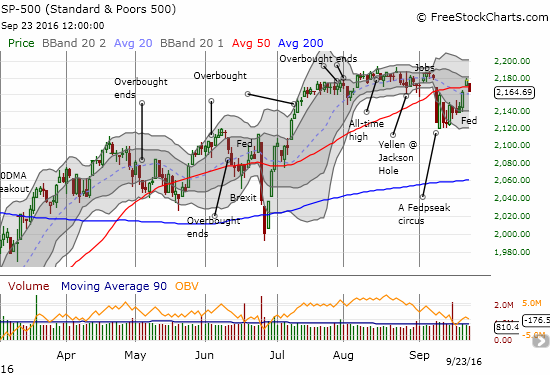 The S&P 500 slams into a brick wall right at the previous consolidation area.