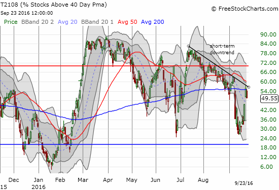 T2108 gets stuck with an on-going downtrend.