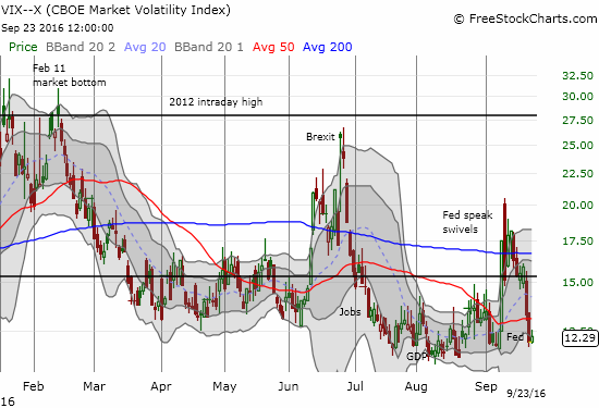 The volatility index, the VIX, is back to its launching pad.
