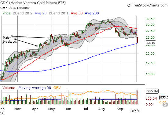 VanEck Vectors Gold Miners ETF (GDX) reversed all its post-Brexit gains at the end of August. The current gap down confirms the end of the post-Brexit lift. Like GLD, now the 200DMA looms large as critical support.