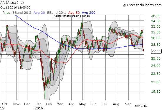 Alcoa (AA) careens toward the bottom of its extended trading range with an ominous 200DMA breakdown.