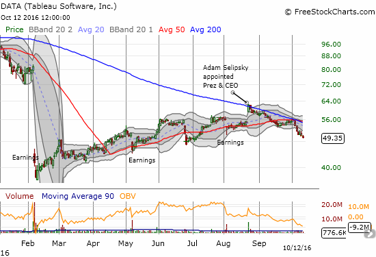 Tableau Software (DATA) is looking weaker than it has looked since the February collapse. Are buyers finally tired of trying to prop the stock back up?