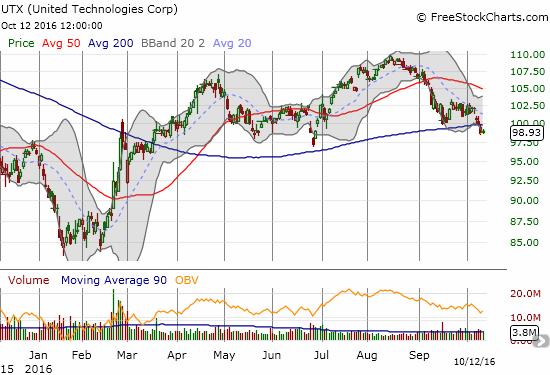 United Technologies (UTX) is breaking down.