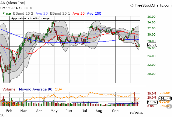 Alcoa (AA) makes a bid to hold support at the bottom of its trading range.