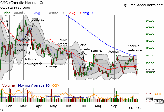 Chipotle Mexican Grill (CMG) actually looks like it has printed a kind of triple top given the last rejection came at 200DMA resistance. For the second straight cycle, news of Ackman's purchase fails to keep CMG aloft.