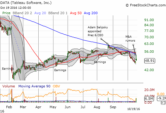 Tableau Software (DATA) gaps up on M&A rumors and rallies over 8% before succumbing to a massive fade.