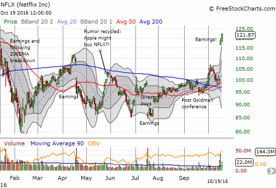 Netflix (NFLX) is now positive for the year and at a 10-month high.
