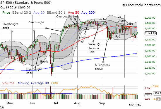 The S&P 500 has struggled mightily under its 50DMA for six weeks and running.