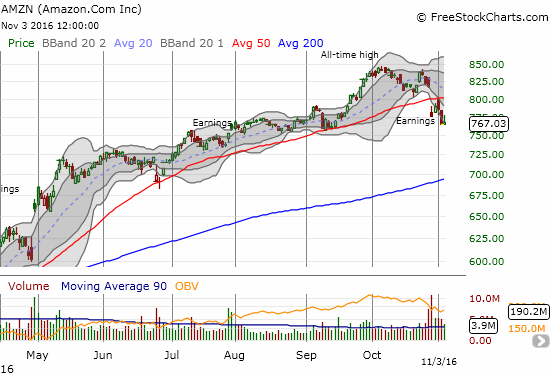 Amazon.com (AMZN) confirmed 50DMA resistance with yesterday's post-earnings low. Today, it managed to close flat after fading from its high of the day.