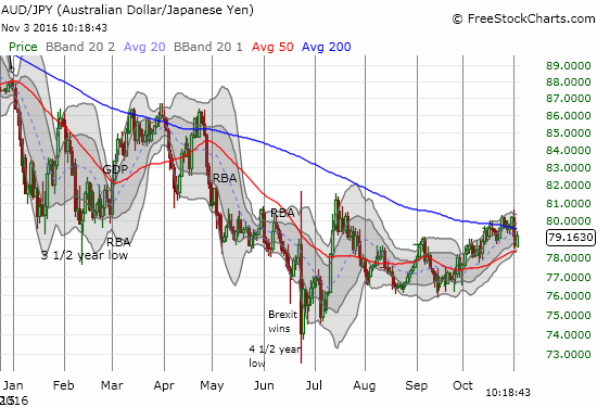 AUD/JPY neatly bounced off 50DMA support even as the troubles in the financial market increased.